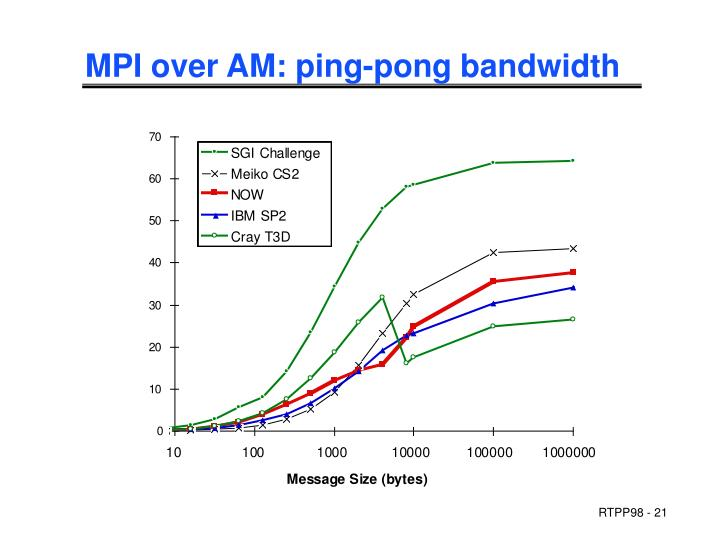 MPI over AM: ping-pong bandwidth