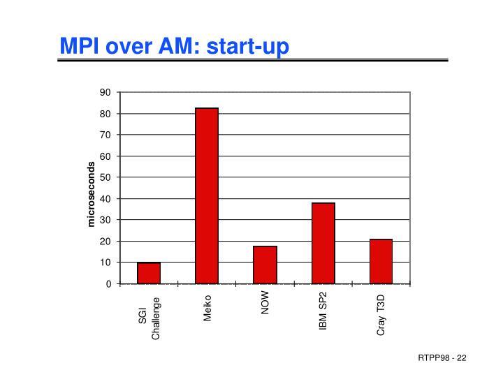 MPI over AM: start-up