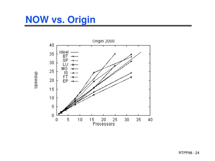NOW vs. Origin