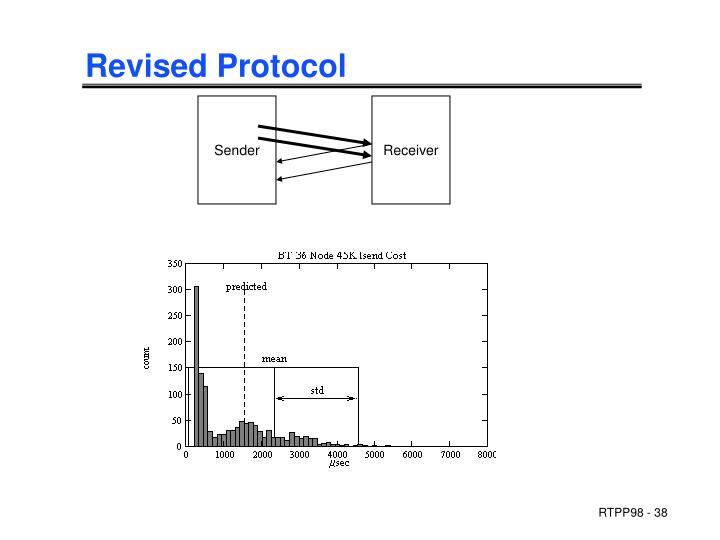 Revised Protocol