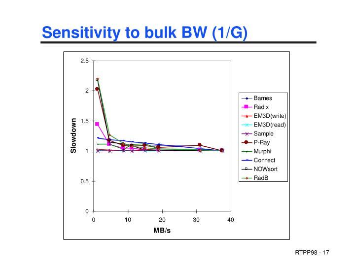 Sensitivity to bulk BW (1/G)