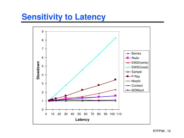 Sensitivity to Latency