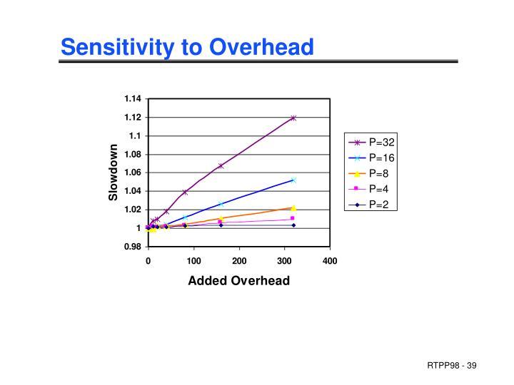 Sensitivity to Overhead