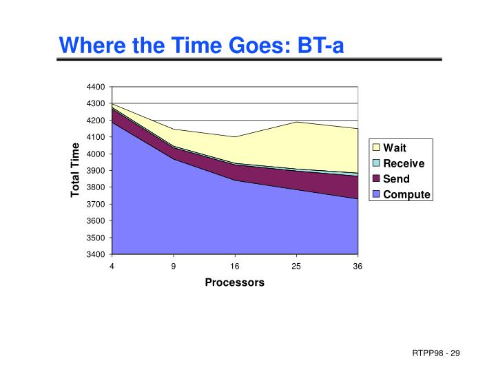 Where the Time Goes: BT-a