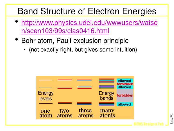 Band Structure of Electron Energies