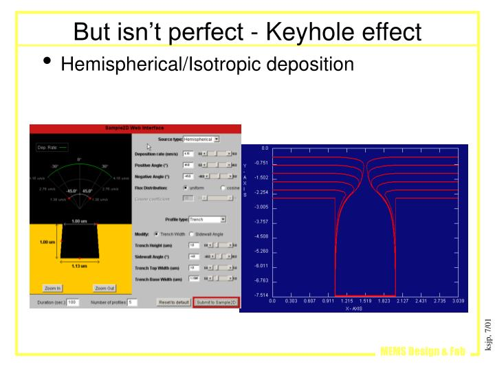 But isn't perfect - Keyhole effect