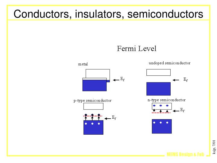 Conductors, insulators, semiconductors
