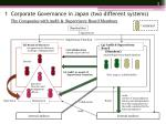 1 corporate governance in japan two different systems1