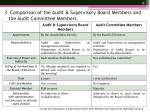 3 comparison of the audit supervisory board members and the audit committee members