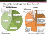 4 who are the audit supervisory board members1