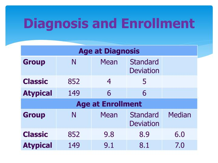 Diagnosis and Enrollment