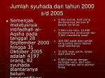 jumlah syuhada dari tahun 2000 s d 2005