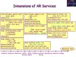 dimensions of ar services
