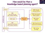 how would be then a knowledge based planning agent