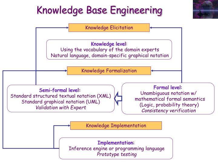 Knowledge Base Engineering