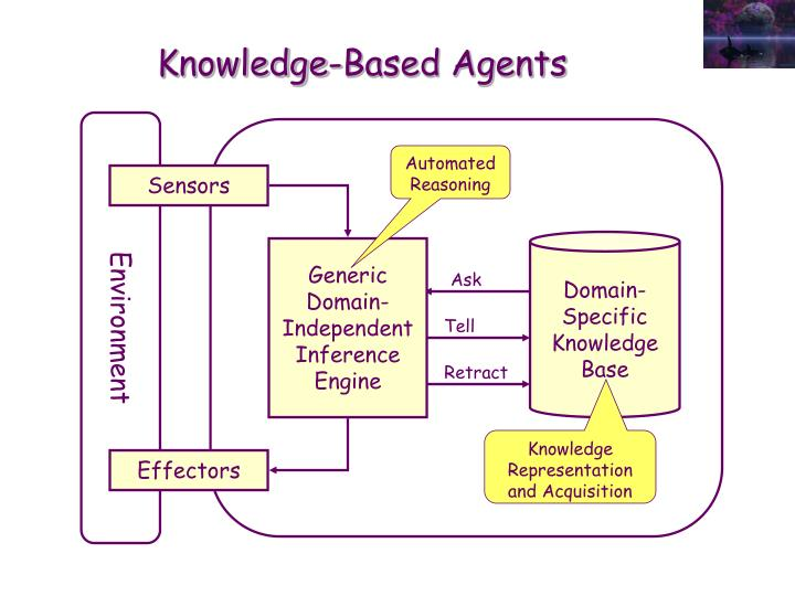 Knowledge based agents1