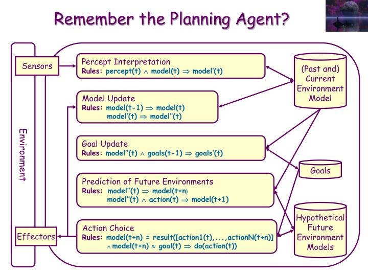 Remember the Planning Agent?