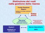 distinzione dei ruoli nella gestione delle risorse