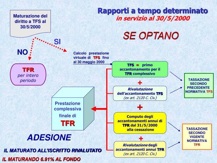 Maturazione del diritto a TFS al 30/5/2000