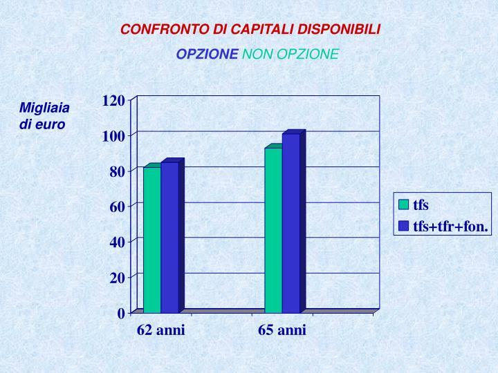CONFRONTO DI CAPITALI DISPONIBILI