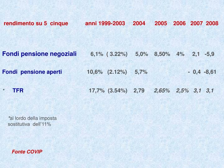 rendimento su 5  cinque           anni 1999-2003     2004      2005    2006   2007  2008