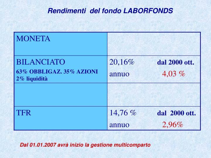 Rendimenti  del fondo LABORFONDS