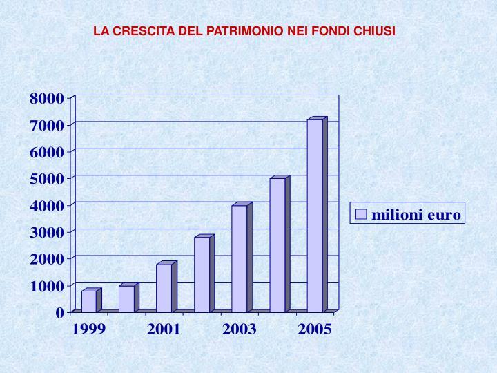 LA CRESCITA DEL PATRIMONIO NEI FONDI CHIUSI