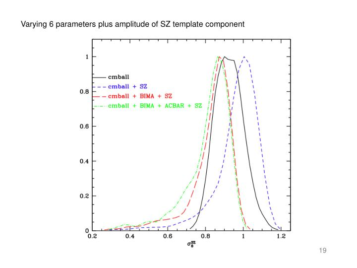 Varying 6 parameters plus amplitude of SZ template component