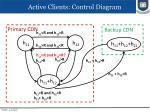 active clients control diagram