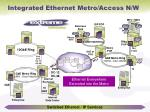integrated ethernet metro access n w