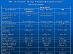 tud 25 transport of cryo preserved biological samples1