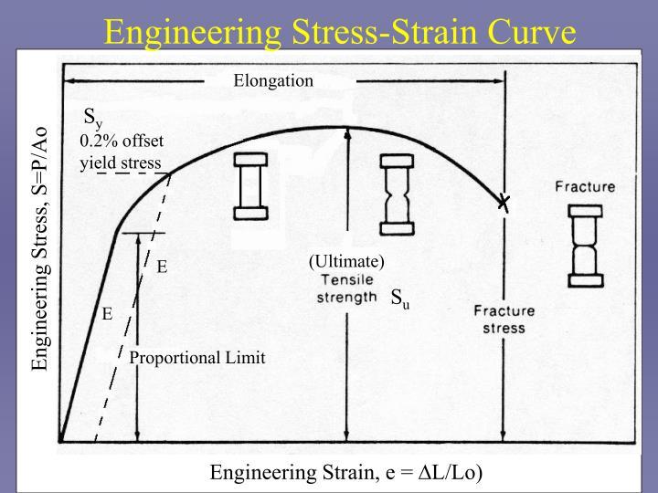 Stress strain diagram ppt to pdf