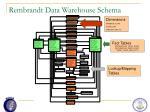 rembrandt data warehouse schema1