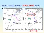 from speed ratios 2000 2600 km s