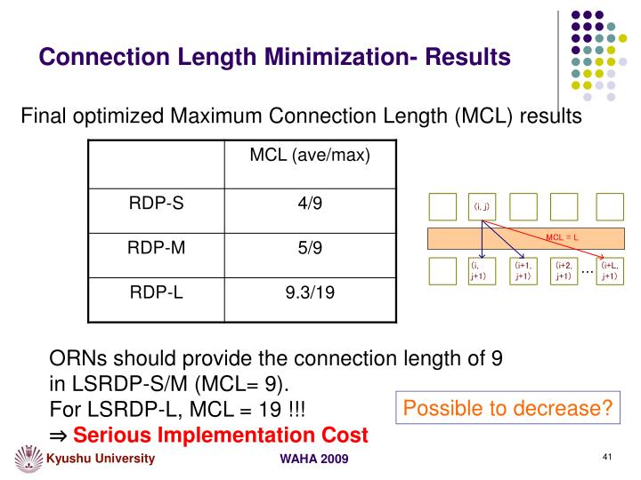 Connection Length Minimization- Results