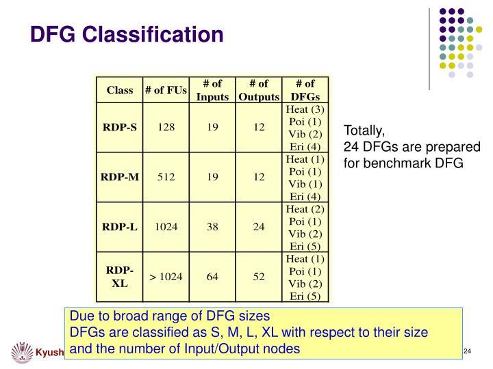 DFG Classification