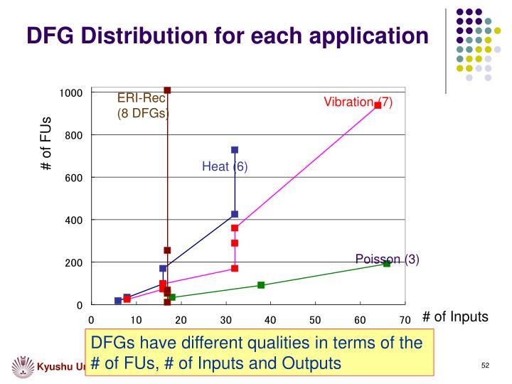 DFG Distribution for each application