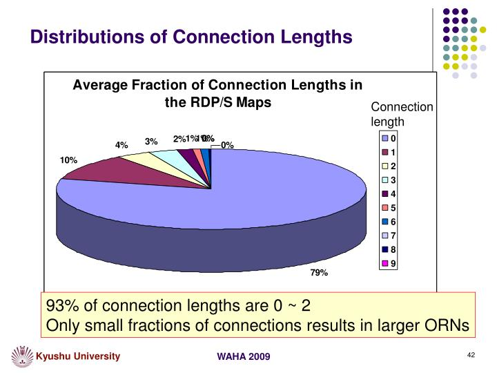 Distributions of Connection Lengths