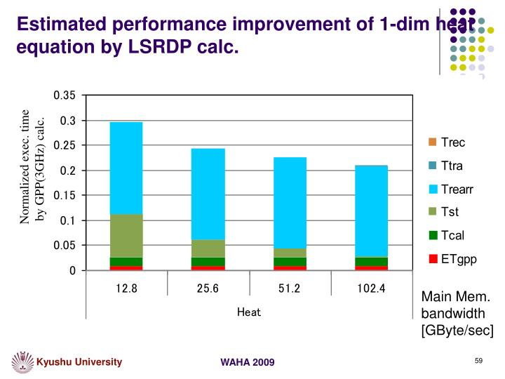 Estimated performance improvement of 1-dim heat equation by LSRDP calc.