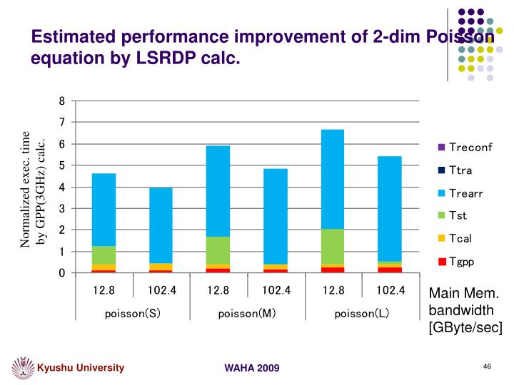 Estimated performance improvement of 2-dim Poisson equation by LSRDP calc.