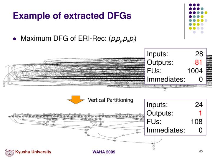 Example of extracted DFGs