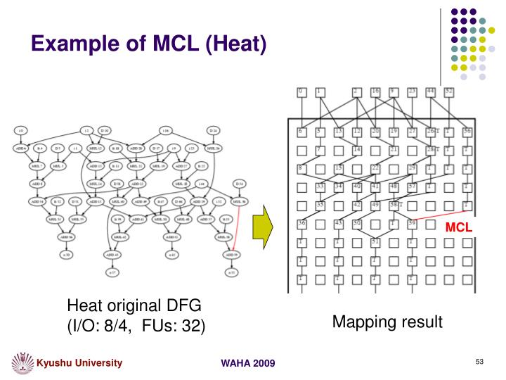 Example of MCL (Heat)