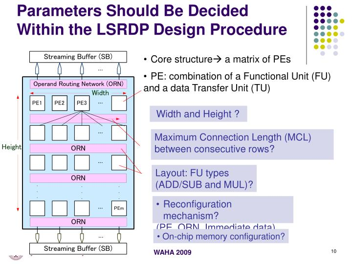 Parameters Should Be Decided