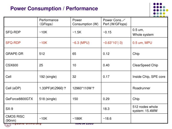 Power Consumption / Performance
