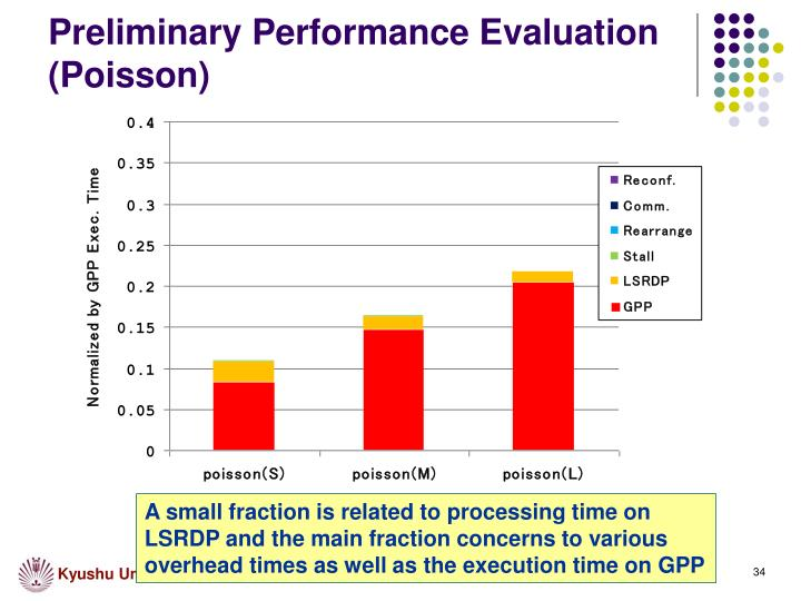 Preliminary Performance Evaluation (Poisson)