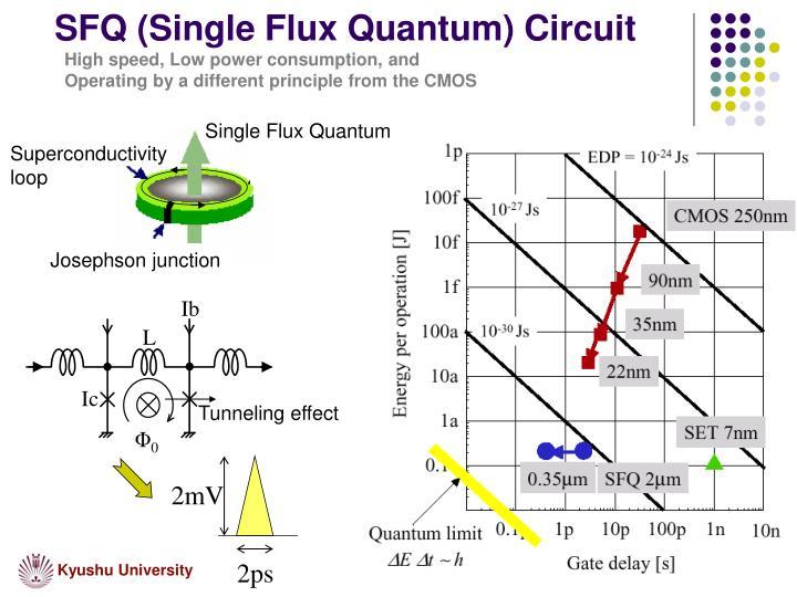 Single Flux Quantum