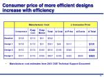 consumer price of more efficient designs increase with efficiency