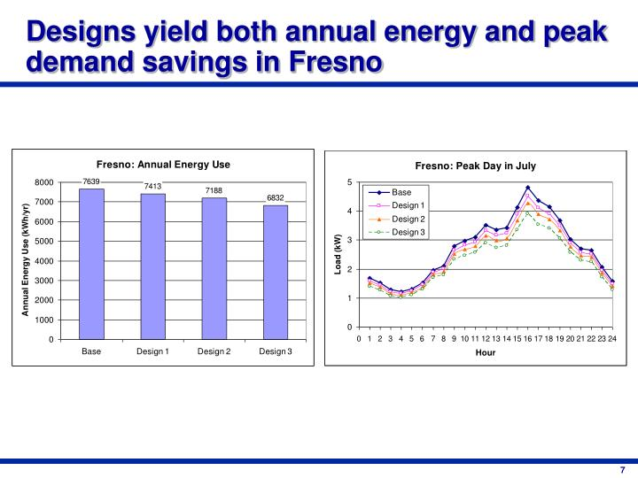 Designs yield both annual energy and peak demand savings in Fresno
