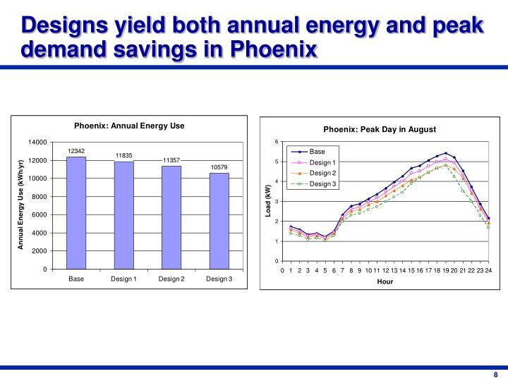 Designs yield both annual energy and peak demand savings in Phoenix
