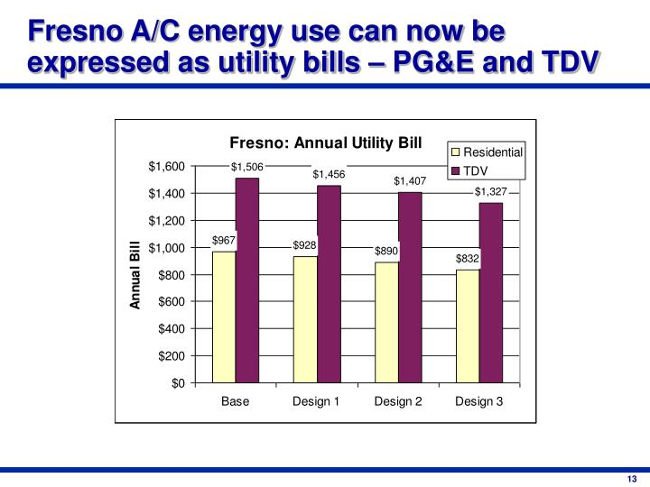Fresno A/C energy use can now be expressed as utility bills – PG&E and TDV